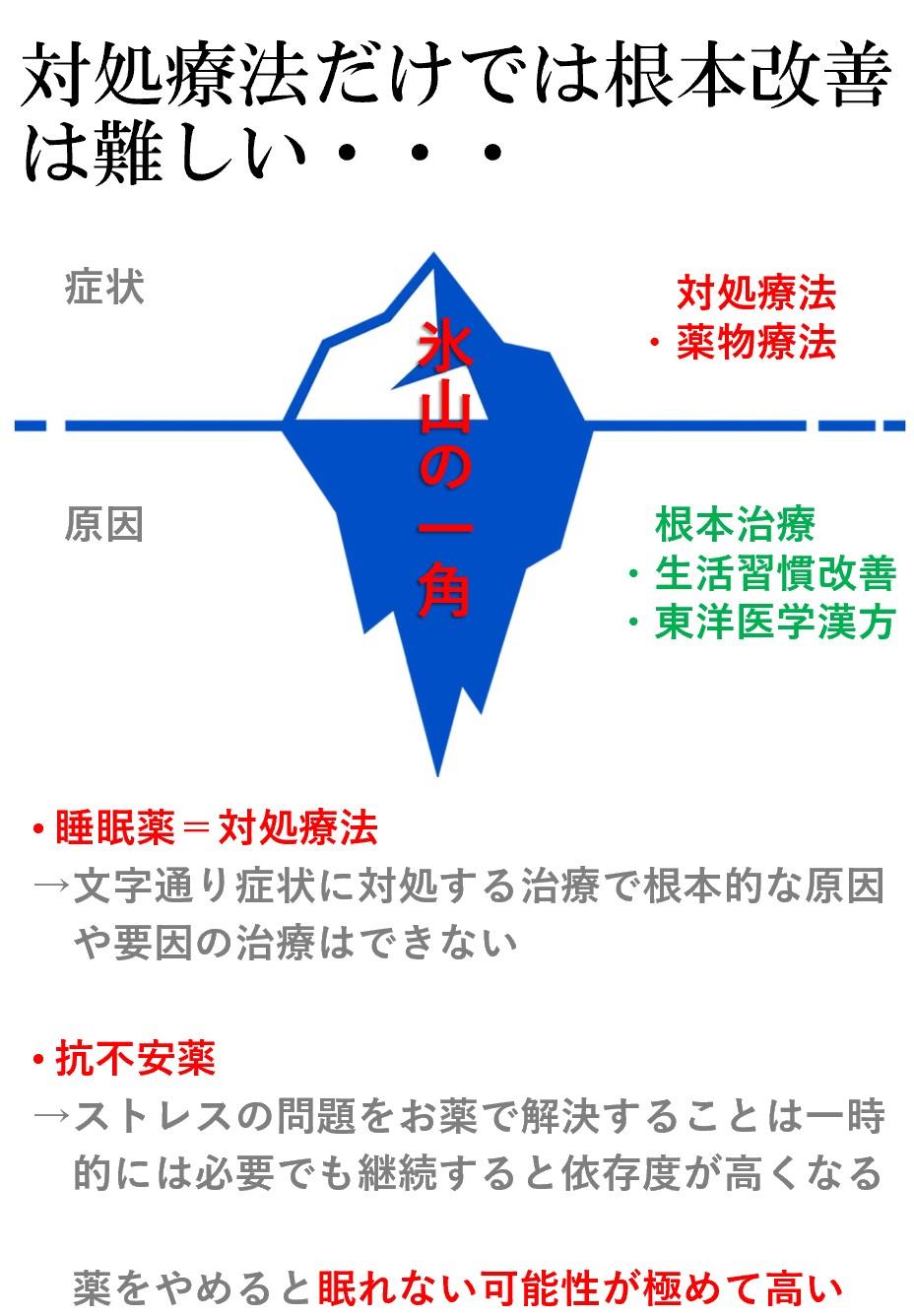 西洋医学対処療法・東洋医学「漢方」による根本へのアプローチ
