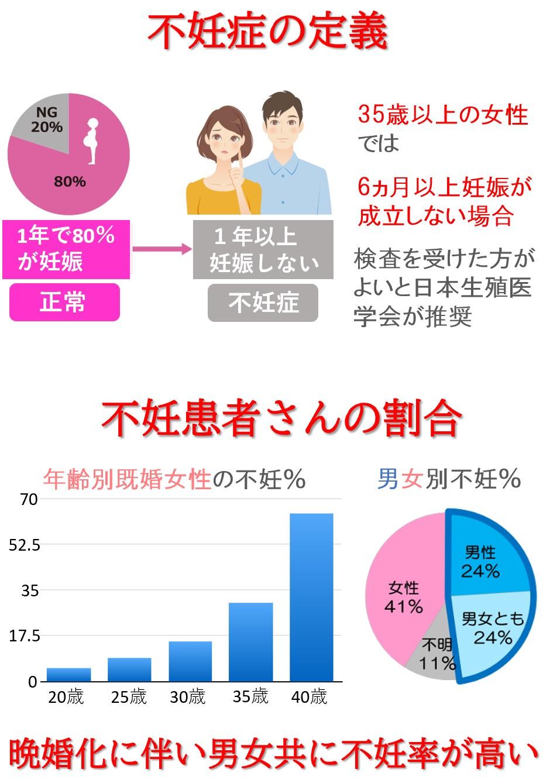 日本では晩婚化の影響で不妊になるカップルが急増しています。